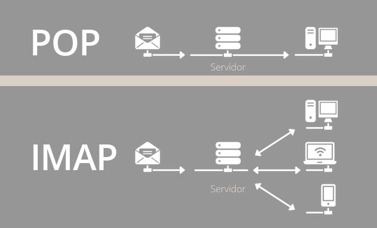 Ventajas de usar tu cuenta de correo con IMAP